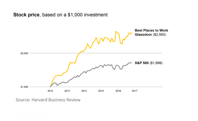 Harvard Business Review - Stock Price