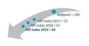 HIP index