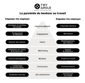 Tryangle pyramide du bonheur au travail