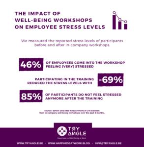 le ROI du bien-être au travail